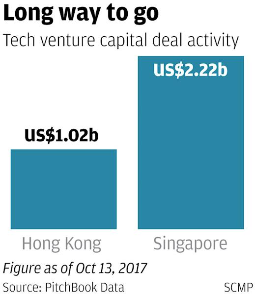Access to funding is holding Hong Kong back as a start-up hub as Singapore takes the lead