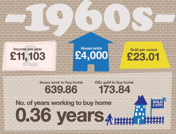 By the 1960s you would have needed to work an extra 240 hours on the average wage to buy the average home, but you would have needed almost twice as much gold at about 174 ounces. However, at £4,000 the average house was still less than the average salary.