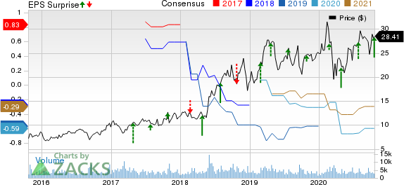 Iridium Communications Inc Price, Consensus and EPS Surprise