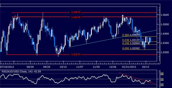Forex_AUDUSD_Technical_Analysis_02.20.2013_body_Picture_5.png, AUD/USD Technical Analysis 02.20.2013