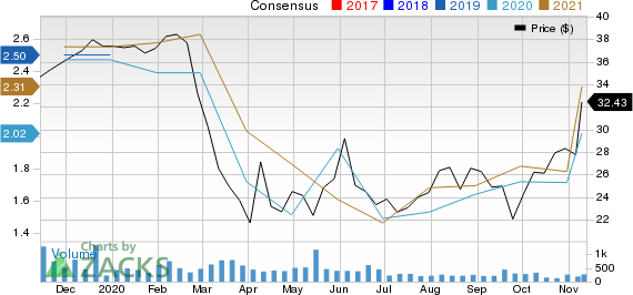Why Allegiance Bancshares Abtx Stock Might Be A Great Pick