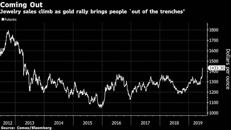 """(Bloomberg) -- Fund managers aren't the only ones feeling the tailwind from gold's rally to a six-year high.Empire Gold Buyers saw business activity climb to the highest since 2011, when the precious metal traded at a record, CEO Gene Furman said. At House of Kahn Estate Jewelers, trading of old jewelry is up by almost half since last week, when the Federal Reserve signaled its openness to cut interest rates, propelling bullion prices higher, the company's president Tobina Kahn said.Refiners and recyclers of the precious metal are riding the rally as investor interest returns to gold after years of languishing mostly below the $1,350 an ounce level. About $4.9 billion was added to exchange-traded funds linked to the bullion this month, buoyed by a record daily inflow into SPDR Gold Shares, the largest in the commodity space.""""People are coming out of the trenches,"""" said Furman, the chief executive officer of New York-based refiner Empire Gold which buys old jewelry for recyling and refining. """"Cartier, Rolexes, Tiffanys, Van Cleefs: we see an uptick in the luxury market because people need to raise money.""""Gold climbed for a sixth straight session to settle at $1,423.44 an ounce in the spot market in New York Tuesday. Prices rallied as the S&P 500 index fell the most in more than three weeks. Mounting speculation the Fed may cut U.S. borrowing costs this year made non-interest bearing bullion more competitive, helping sustain the metal's rally to the highest since 2013.Speculators are also piling in. The aggregate open interest, a tally of outstanding gold futures contracts on Comex, is up 26% this month, the most in almost two years. ETF holders added almost 86 metric tons to their assets this year, according to data compiled by Bloomberg.Prices could rally above $1,600 an ounce, mirroring the pace of gains in 2016 -- with ETF holdings climbing by 800 tons in the year through September -- should developed markets continue to underperform, Goldman Sachs Group Inc. anal"""