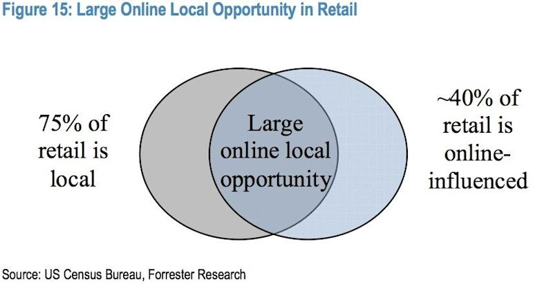 The 2014 ecommerce opportunity