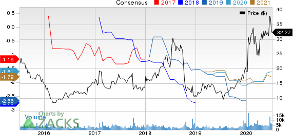 Momenta Pharmaceuticals, Inc. Price and Consensus