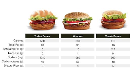 Are Healthy Fast Food Options Really Better For You