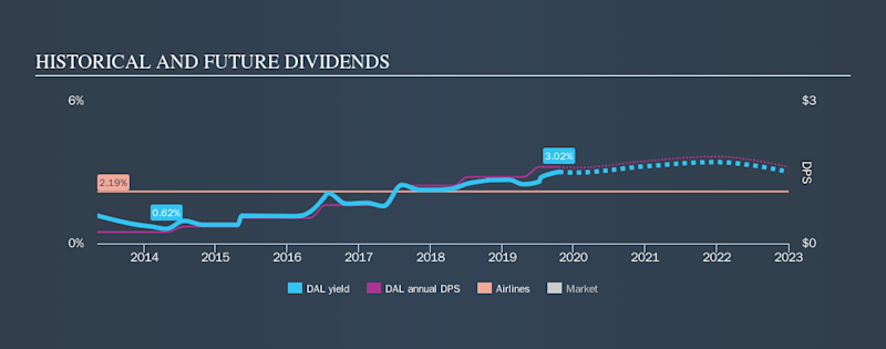 NYSE:DAL Historical Dividend Yield, October 18th 2019