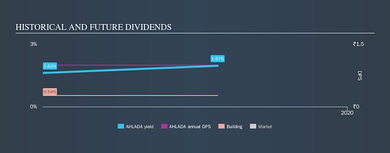 NSEI:AHLADA Historical Dividend Yield, October 2nd 2019