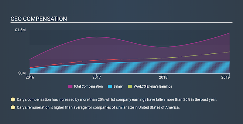 NYSE:EGY CEO Compensation, February 4th 2020