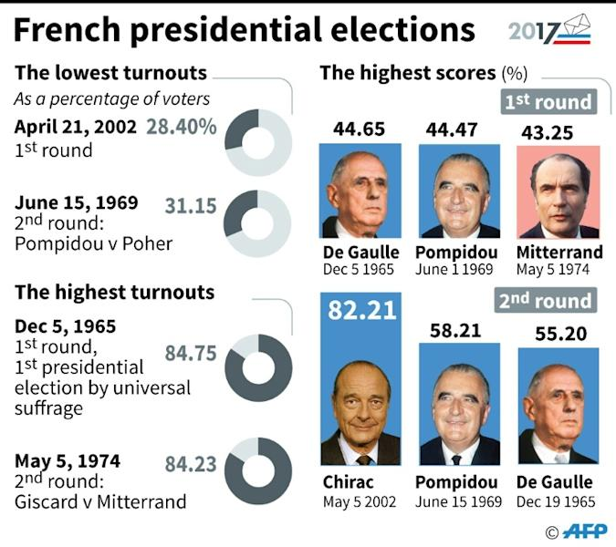 France's presidential elections: the records