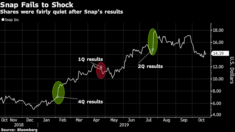 Snap Validates Turnaround Story But Results Don't Awe Street