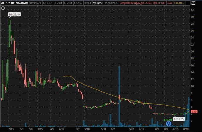 Penny_Stocks_to_Watch_Alset Ehome (AEI Stock Chart)