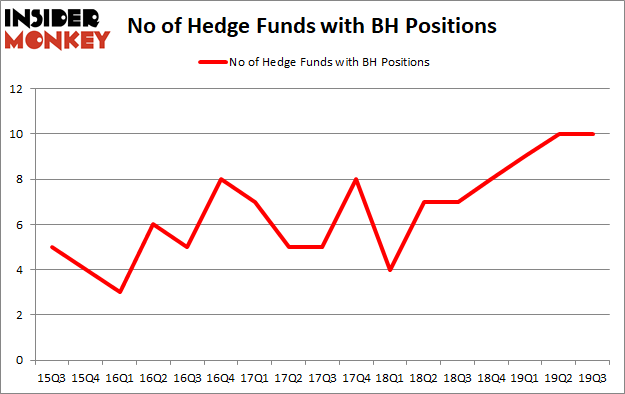 Is BH A Good Stock To Buy?