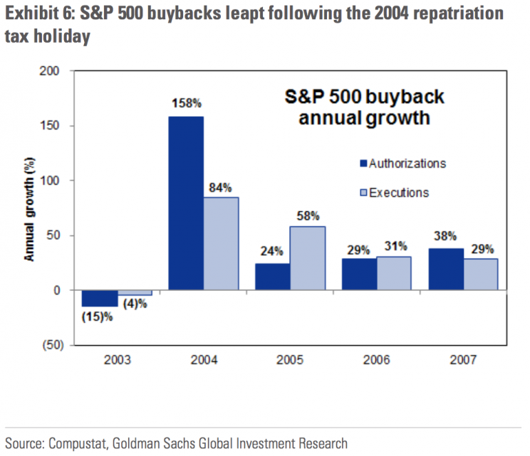 The last repatriation tax holiday came with a spike in buybacks.