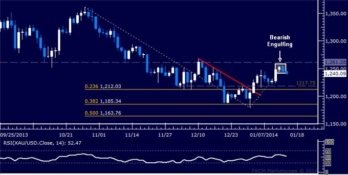 Forex_US_Dollar_Launches_Sharp_Rebound_as_SPX_500_Finds_Support_body_Picture_7.png, US Dollar Launches Sharp Rebound as SPX 500 Finds Support