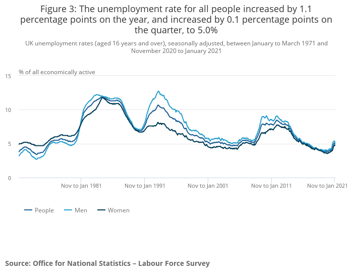 Unemployment has risen sharply over the last year. Photo: ONS
