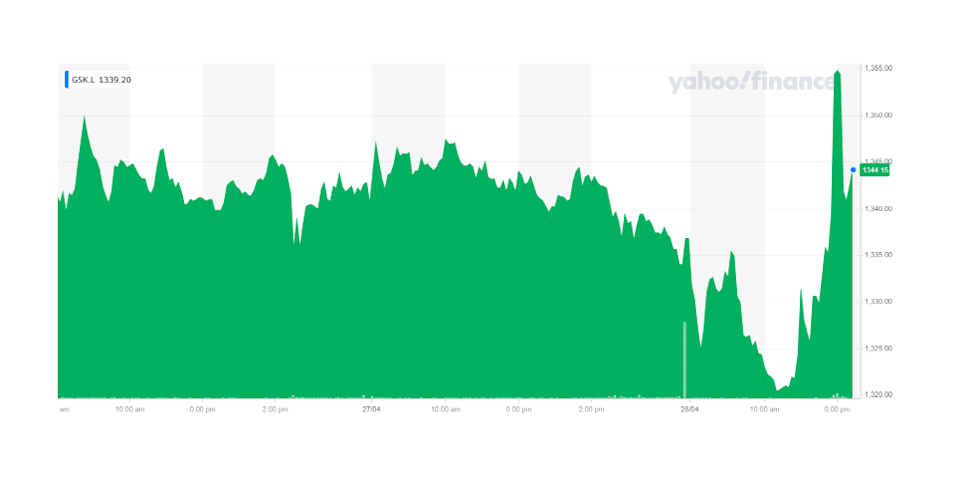 GSK's stock ticked up on Wednesday afternoon. Chart: Yahoo Finance