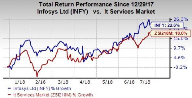 Infosys (INFY) reports mixed first-quarter fiscal 2019 results owing to sluggishness in the financial services sector. However, large deal wins are a positive for the company.