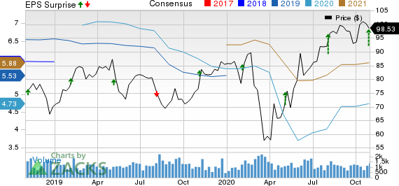 Regal Beloit Corporation Price, Consensus and EPS Surprise