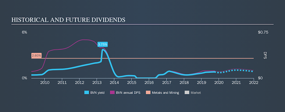 NYSE:BVN Historical Dividend Yield, October 3rd 2019