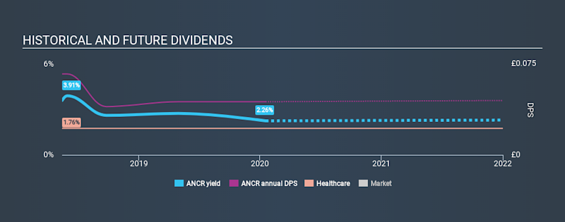 AIM:ANCR Historical Dividend Yield, January 18th 2020