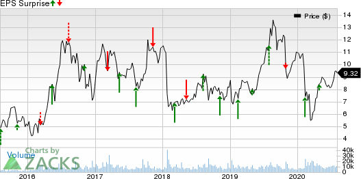 Pretium Resources, Inc. Price and EPS Surprise