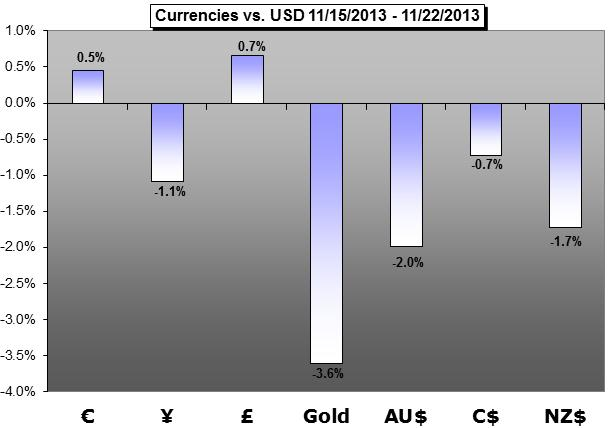 Weekly_Forecast_Can_USD_Continue_Surge_Yen_and_Gold_Tumble_body_Picture_1.png, Forex Trading Forecast: Can USD Continue Surge, Yen and Gold Tumble?