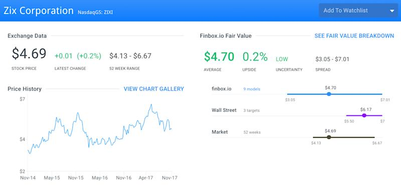 Undervalued Tech Stocks That Help Keep Your Data Safe: Zix Corporation (ZIXI)