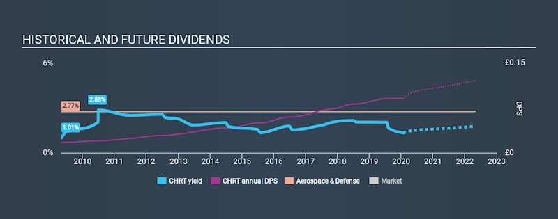 AIM:CHRT Historical Dividend Yield, January 26th 2020