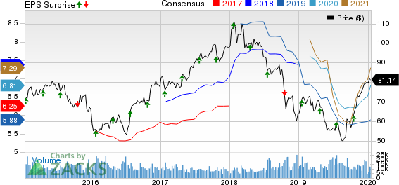 State Street Corporation Price, Consensus and EPS Surprise
