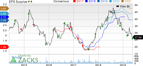 Urban Outfitters, Inc. Price, Consensus and EPS Surprise