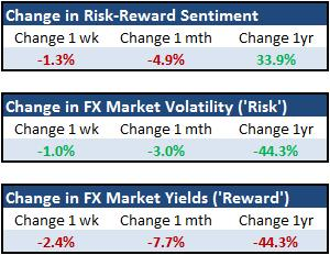 Forex_Strategy_US_Stocks_Tumble_but_Risk_Trends_Still_Not_Fully_Engaged_body_Picture_4.png, Forex Strategy: US Stocks Tumble but Risk Trends Still Not Fully Engaged