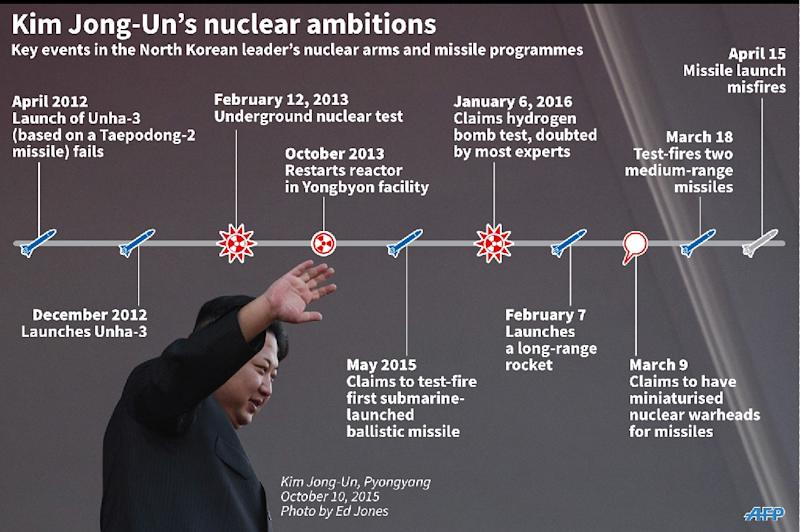 Updated timeline of nuclear and missile developments in North Korea (AFP Photo/John Saeki, Adrian Leung)