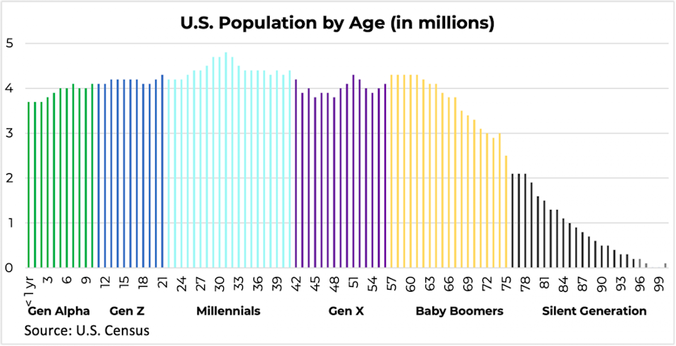 Generations by age