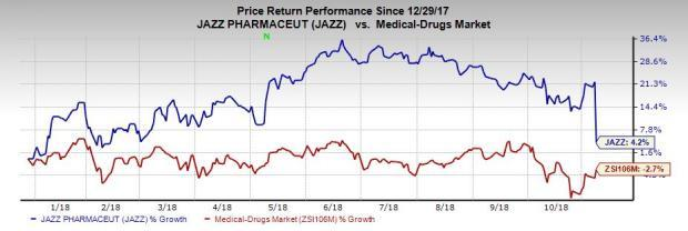 Jazz Pharmaceuticals (JAZZ) lowers sales guidance for 2018. Stock declines 14% following the release of third-quarter earnings.