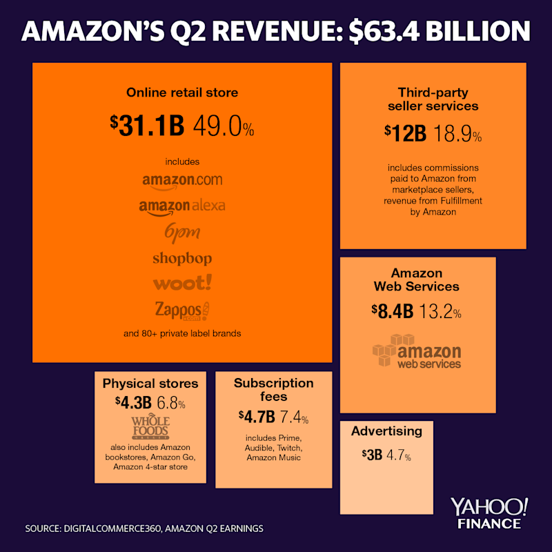 Amazon 2019 Q2 earnings