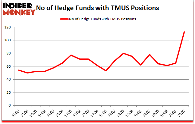 Is TMUS A Good Stock To Buy?