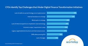 CFOs identify top challenges that hinder digital finance transformation initiatives.