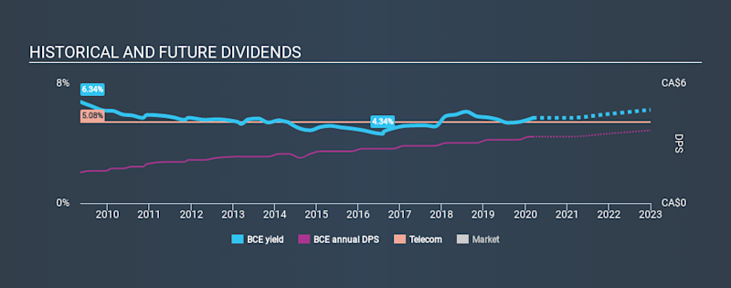 TSX:BCE Historical Dividend Yield, March 8th 2020