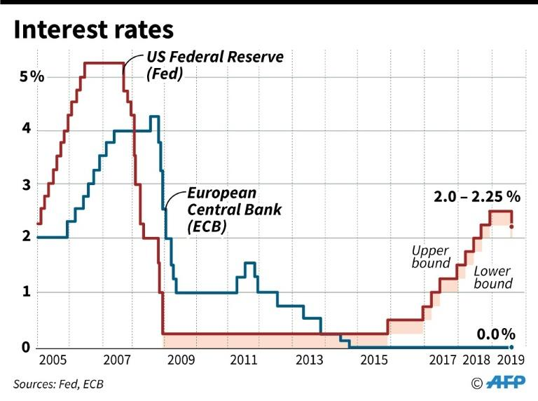 Interest rates for US Federal Reserve and European Central Bank, 2005-2019