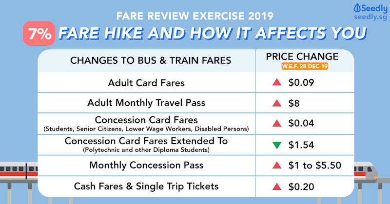 Seedly Fare Review Exercise 2019 Fare Hike