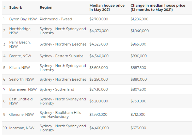 Table of top 10 Australian suburbs with the biggest hike in median house price rises