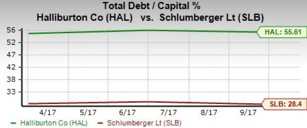 schlumberger financial analysis The group's high margin levels account for strong profits this company will be of major interest to investors in search of a high dividend stock.