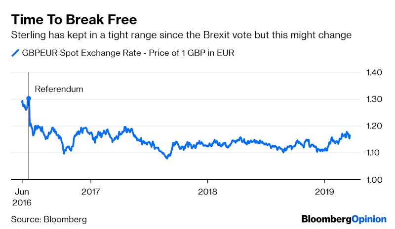The Pound Might Just Survive Brexit