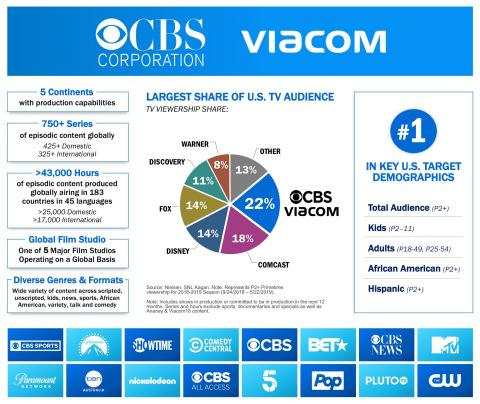 CBS And Viacom Finally Re-Tie The Knot, Merging After 13