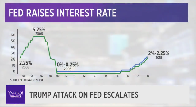 Why the Fed will not change course because of Trump