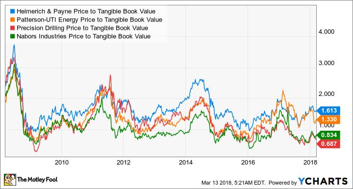 HP Price to Tangible Book Value Chart