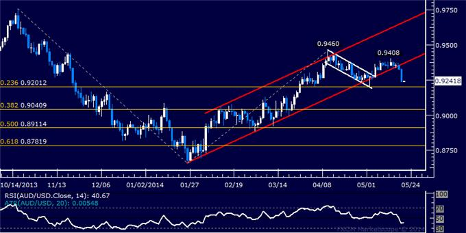AUD/USD Technical Analysis – Short Trade Nears Target