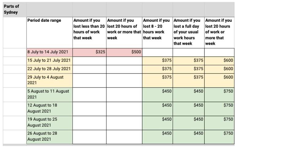 Chart showing what people in parts of Sydney can claim in COVID-19 disaster payments.