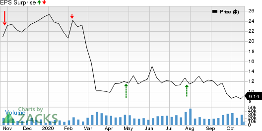 National Oilwell Varco, Inc. Price and EPS Surprise