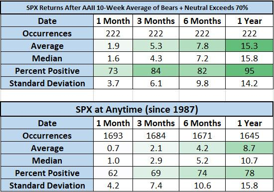 SPX after AAII signals vs anytime